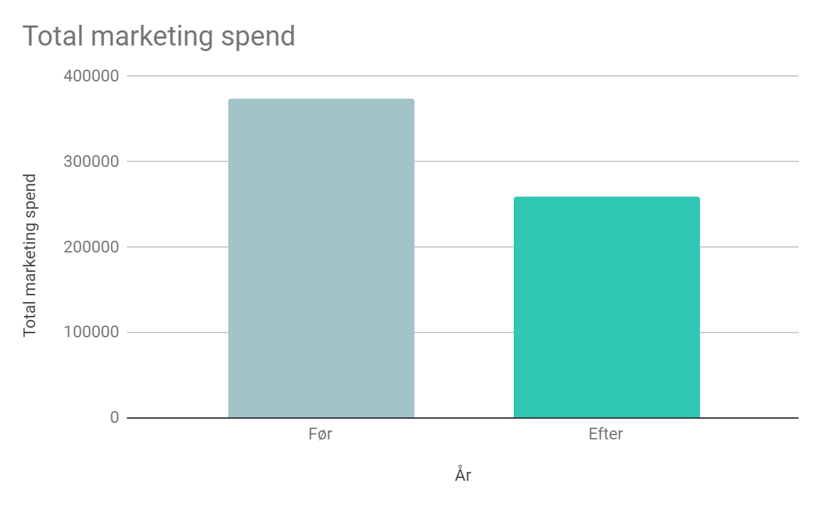 Total Marketing Spend  - SteamFoss, Mehaweb.dk